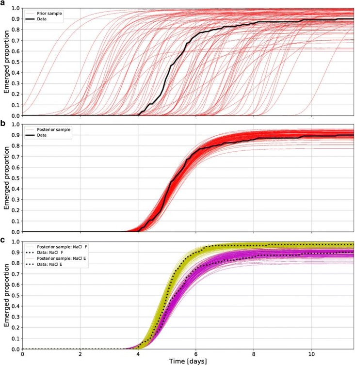 Bayesian approach for analysis of time-to-event data in plant biology.